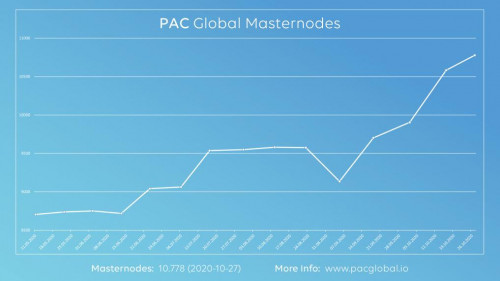 PAC_Global_Masternodes_Excel43f8e5c790d9440f.jpg